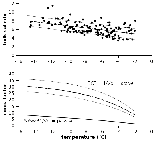 temperature bulk salinity brine concentrating factor